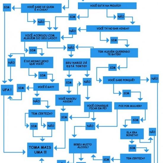 Fluxograma para saber se você está bêbado